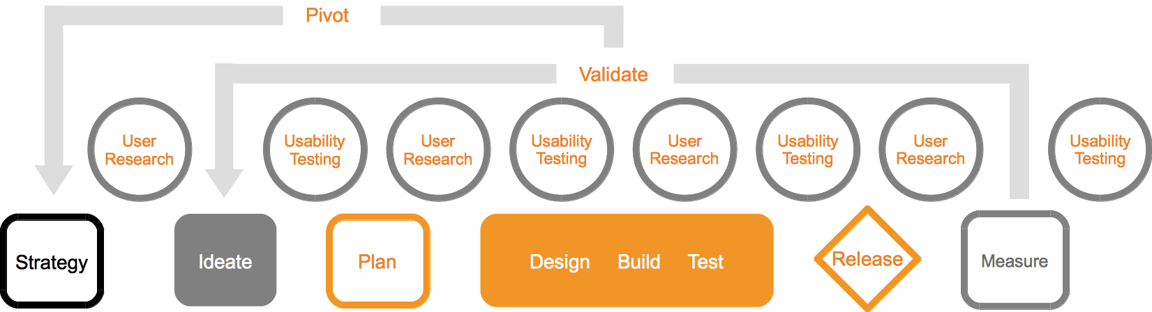 User Research and Usability Testing