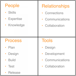 People Relationships Process and Tools