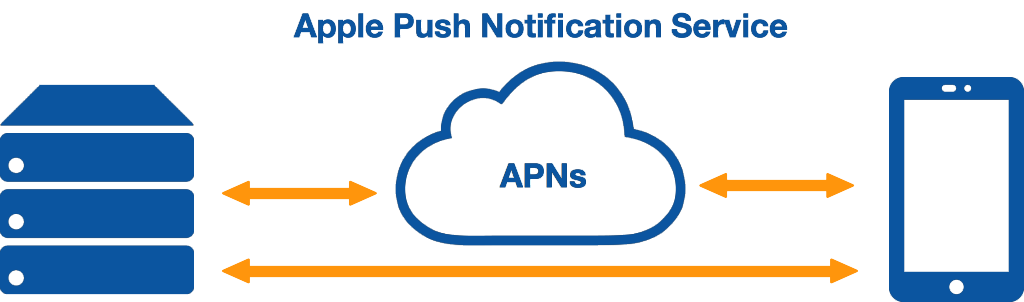 Apple Push Notification Service APNs