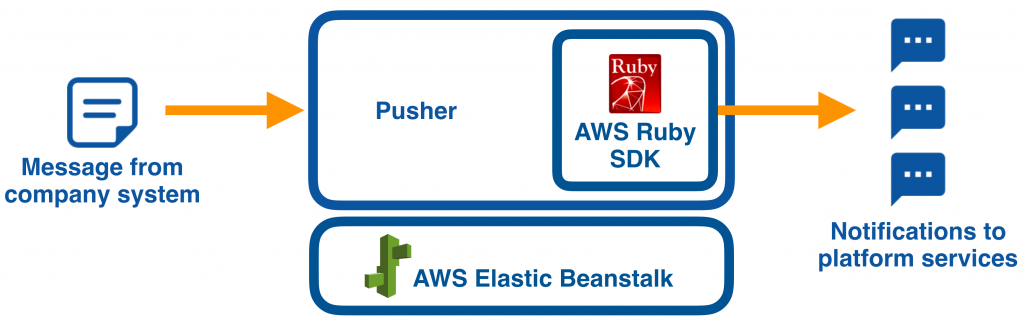 3-Steps to Building a Notification Pusher with Amazon SNS and Ruby